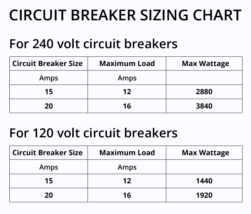 circuit breaker sizing chart for radiant heating panels